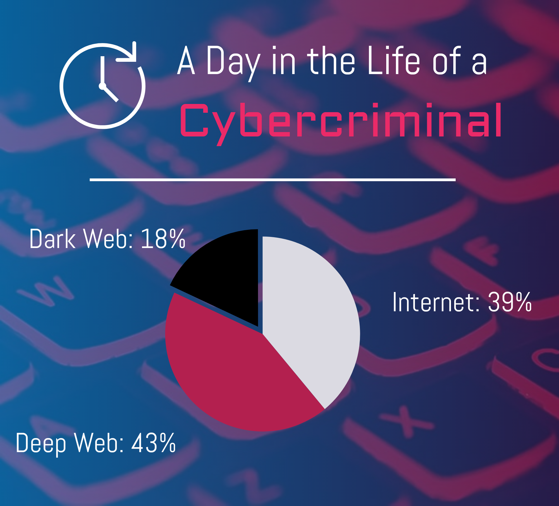 A Day in the Life of a Cybercriminal
