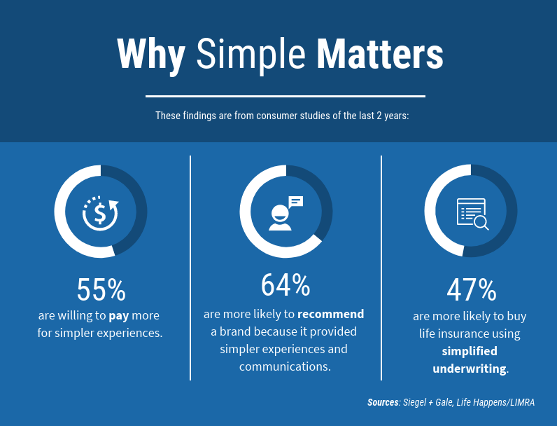 Why Simple Matters