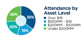 attendance by asset level