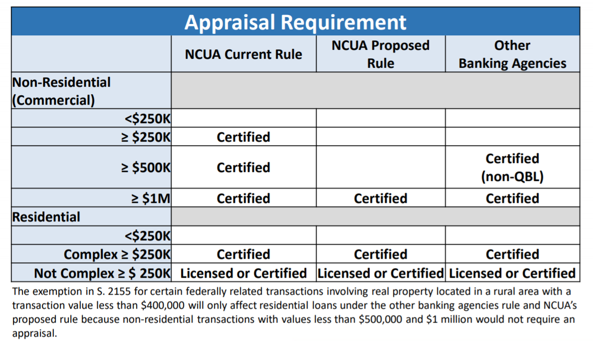Chart from NCUA summarizing its appraisal rule and proposed changes