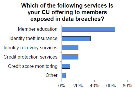 Services credit unions offer to members exposed in data breaches.