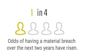 Odds of having a material breach over the next two years have risen to 1 in 4.