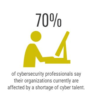 70% of cybersecurity professionals say their organizations currently are affected by a shortage of cyber talent.