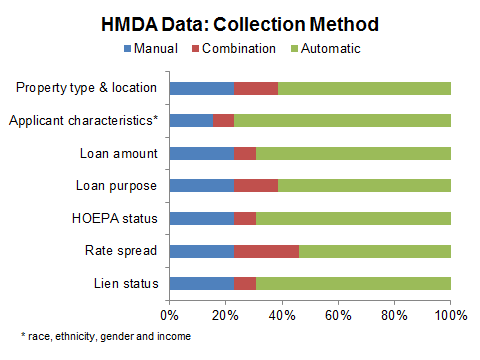 HMDA Data Collection Graph - May 2016