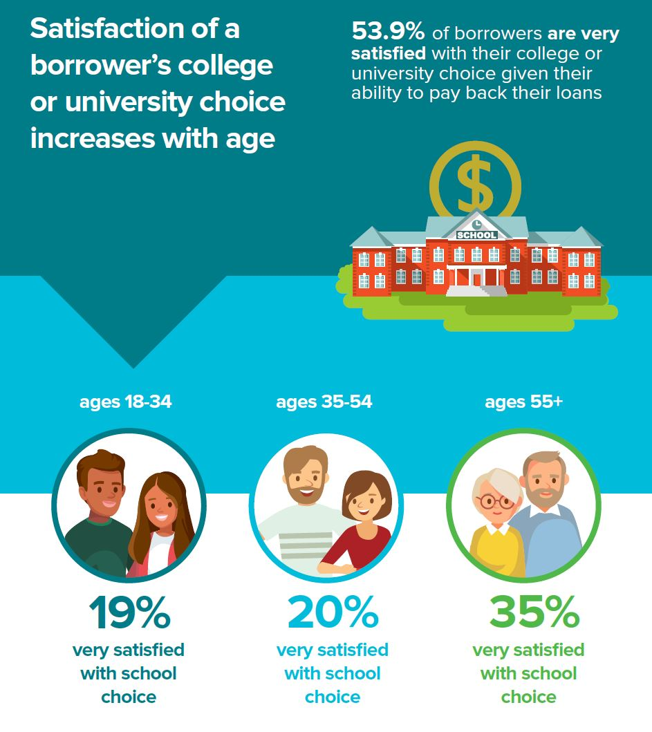 More Than Half of Student Loan Borrowers See the ROI