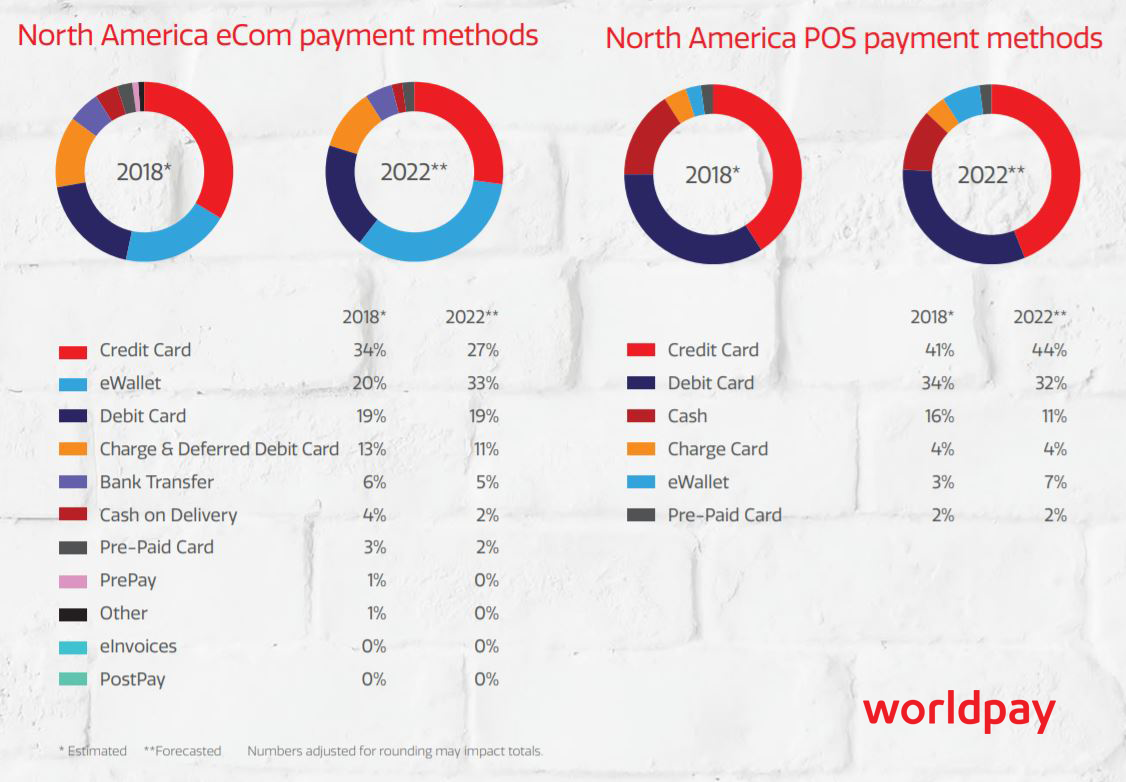 North America eCom and POS payment methods