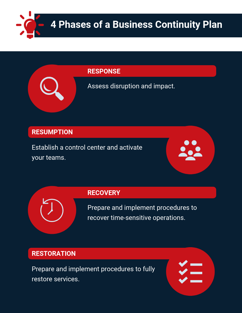 4 Phases of a Business Continuity Plan
