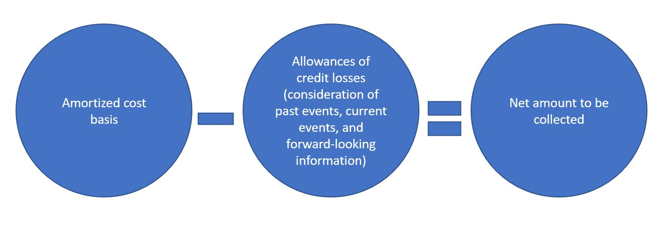 allowances for credit losses equation
