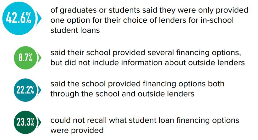 Education about Student Loans is Insufficient