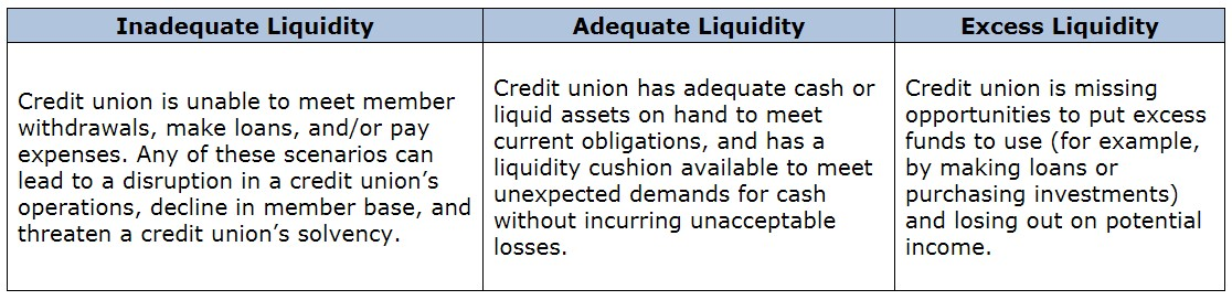NCUA provides three liquidity categories. Inadequate liquidity is where a credit union is unable to meet member withdrawals, make loans, and/or pay expenses. Adequate liquidity is where a credit union has adequate cash or liquid assets on hand to meet current obligations and has a liquidity cushion available to meet unexpected demands without incurring unacceptable losses. Excess liquidity occurs where a credit union has too much cash on hand and may be missing out on potential opportunities to earn even more income.