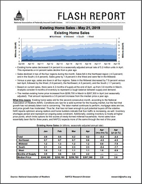 Existing home sales data flash