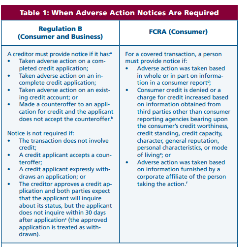 Adverse Action Notice >> Adverse Action Notices Requirements Under The Ecoa And The