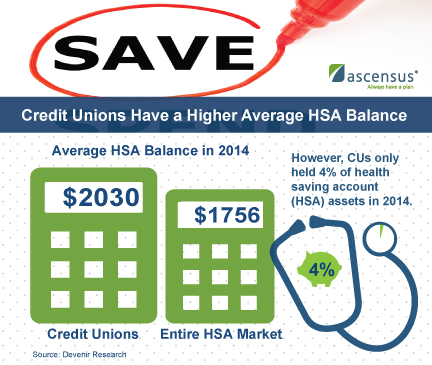 Credit Unions Have a Higher Average HSA Balance