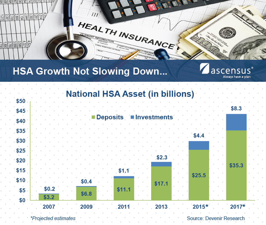 HSA Growth Not Slowing Down Graph