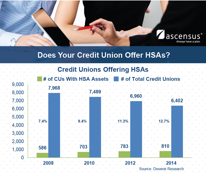 Does Your Credit Union Offer HSAs? Graph