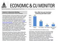 Economic & CU Monitor