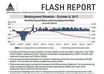 Macroeconomic Data Flash Reports